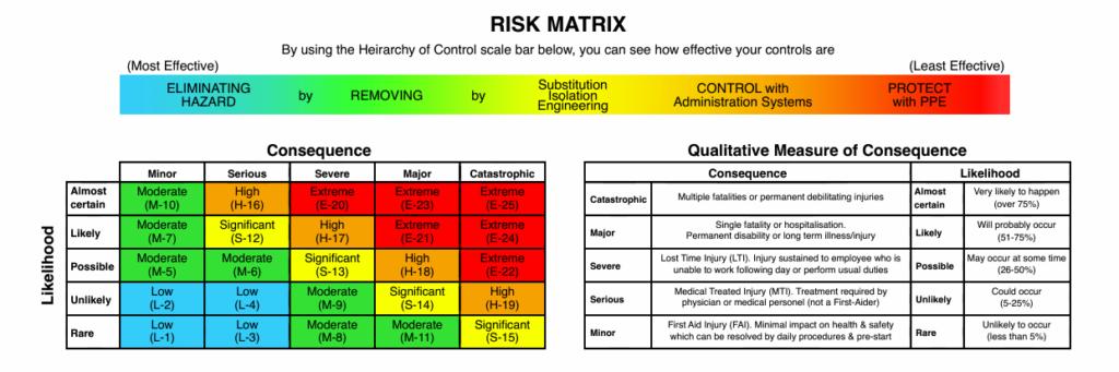 JSA Example – Overview Risk Matrix Tool